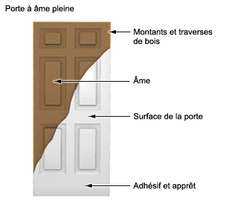 Portes d 39 int rieur guides d 39 achat rona for Porte ame pleine definition