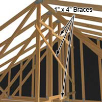 Hold the roof trusses in place with temporary braces