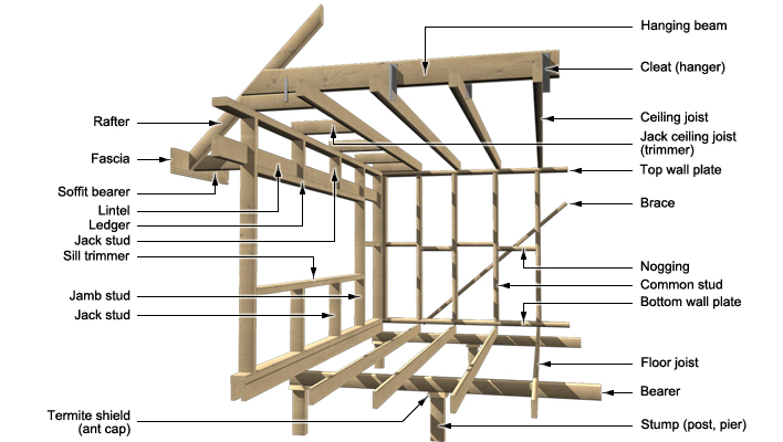 Floor Structure Components : Wall and ceiling structural materials buyers guide buyer