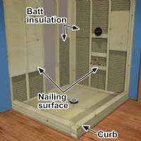 Shower stall framework