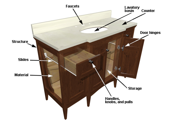 The components of a basin vanity