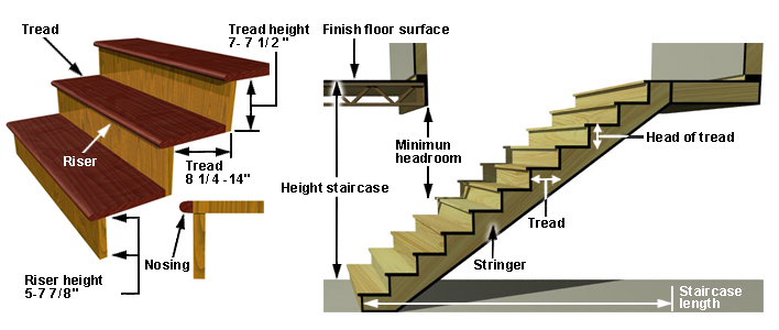 Indoor staircase terminology and standards buyer 39 s for Norme escalier exterieur