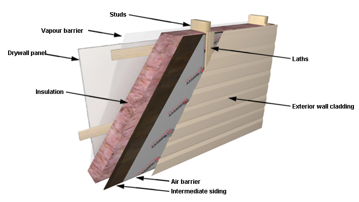 Exterior wall cladding options buyer 39 s guides rona rona for Exterior sheathing options