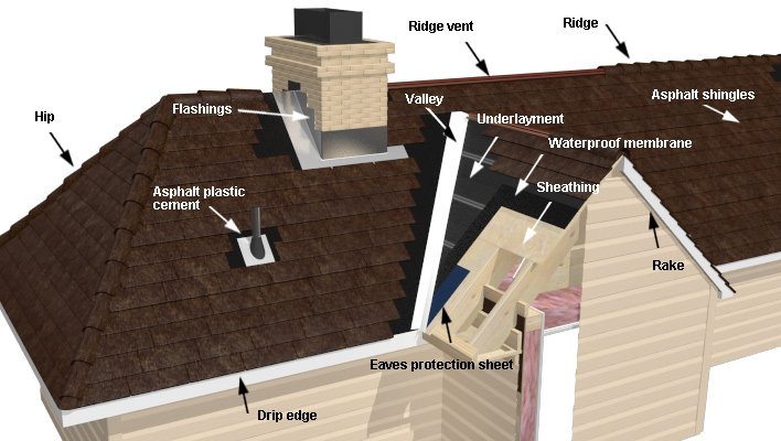 Roof construction terminology and glossary