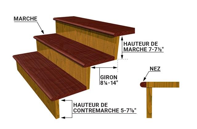 Terminologie Et Normes Relatives Aux Escaliers D Interieur Rona