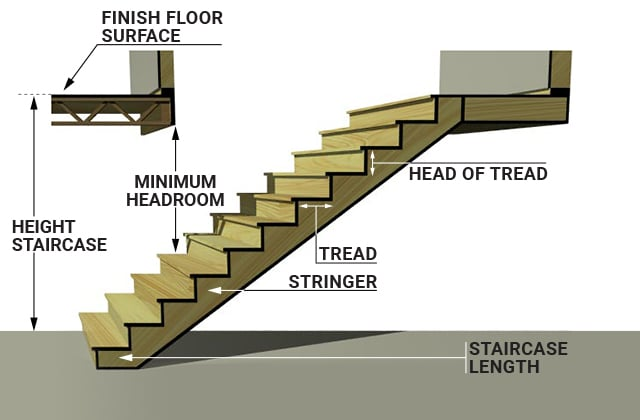 Indoor Staircase Terminology And Standards Rona