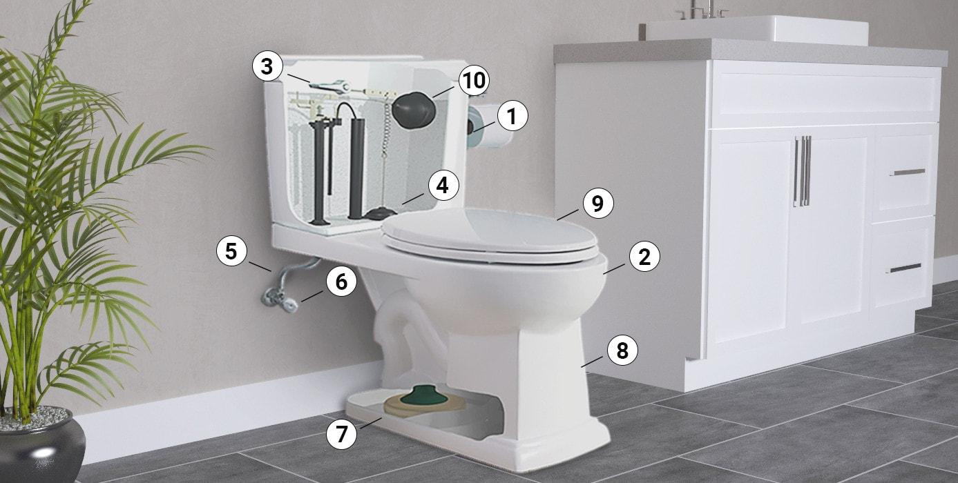 Un Toilette Ou Une Toilette choisir la bonne toilette | rona