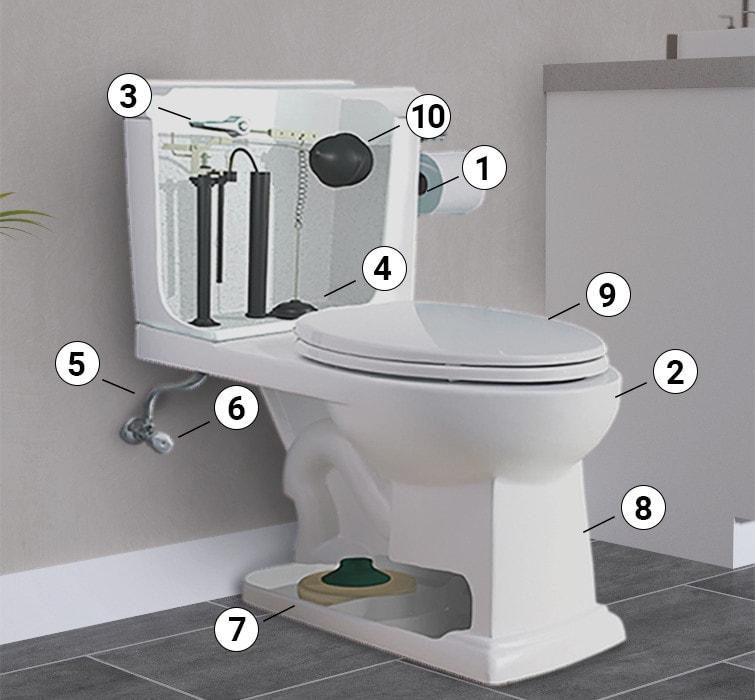 Choisir la bonne toilette | RONA