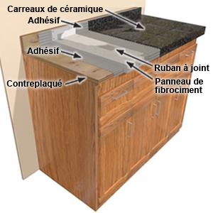 les comptoirs de cuisine guides d 39 achat rona. Black Bedroom Furniture Sets. Home Design Ideas