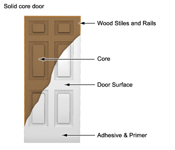Awesome Solid Core Exterior Door Pictures - Interior Design Ideas ...