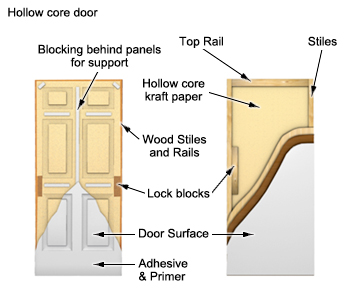 Interior Doors Buyer S Guides Rona Rona