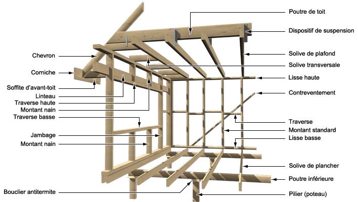 Matriaux De Structure Pour Les Murs Et Plafonds  Guides DAchat  Rona