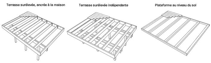 la construction dune terrasse  Guides de planification  RONA