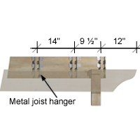 "Mark the location toe the metal joist hanger at every 14"" centre to centre."