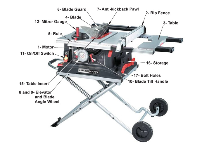 Parts and components of a table saw