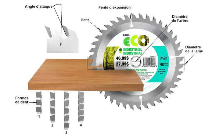 les lames de scie guides d 39 achat rona. Black Bedroom Furniture Sets. Home Design Ideas