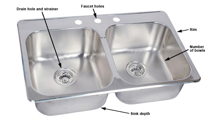 kitchen sink terminology parts - Rona Kitchen Sink