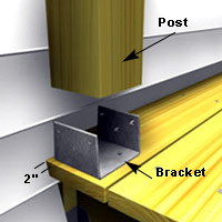 "Special brackets secure the 4"" × 4"" posts"