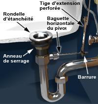 poser un lavabo à encastrer - {1} | rona - Comment Installer Un Lavabo De Salle De Bain
