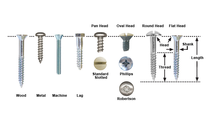 Screws - BUYER'S GUIDES | RONA | RONA