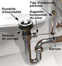 installer un robinet sur un lavabo - {1} | rona - Comment Installer Un Lavabo De Salle De Bain