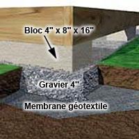 Réaliser une fondation pour terrasse - {1}   RONA