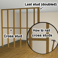 Cross studs add strength and support drywall panels.