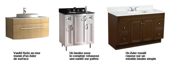 Les Meubles Lavabos Guides D Achat Rona