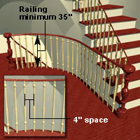 Indoor Staircase Terminology And Standards Buyer S Guides Rona
