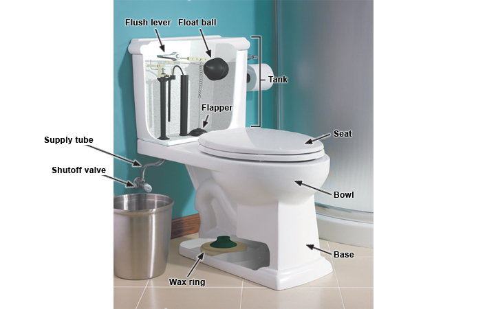 Kohler Toilet Spare Parts