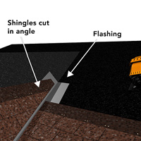 Flashing prevents water leaks in the valleys