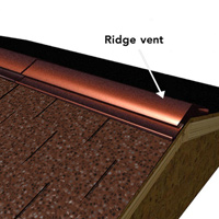 Ridge vent is installed for attic ventilation and covered with shingles.