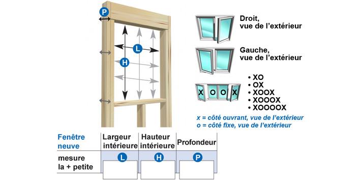 mesurer l ouverture de la fenêtre à trois endroits différents