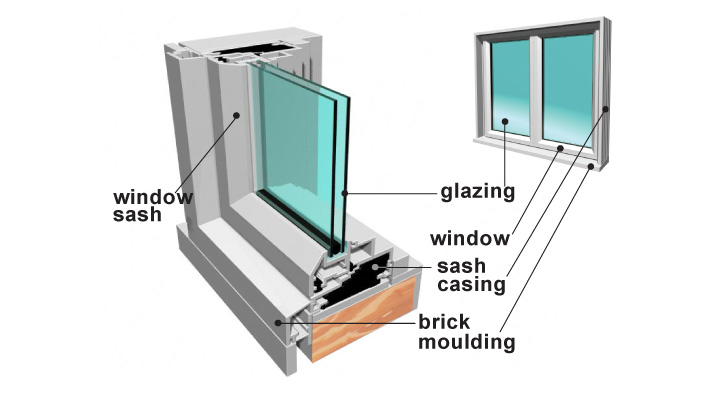Window terminology and components