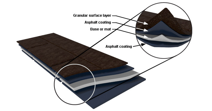 Image result for asphalt shingle layers