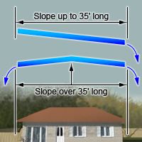 Determine the slope of the gutter.